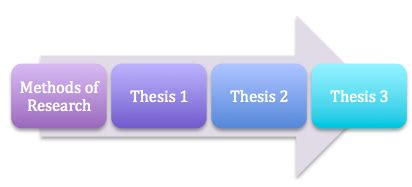 How to write research methodology in proposal